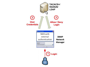 authentication in security management