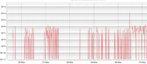 bandwidth utilization monitoring