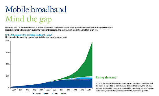 capacity demand in mobile networks