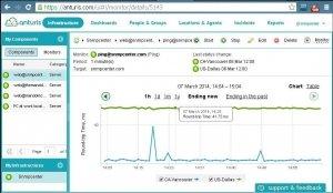 Anturis web based user interface
