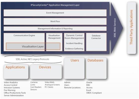CNL IPSecurityCenter Architecture 2