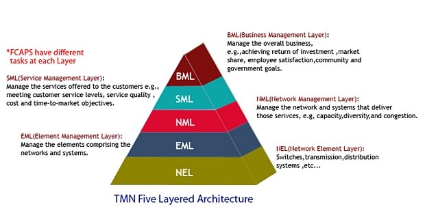 What is the TMN reference model? - SNMPcenter