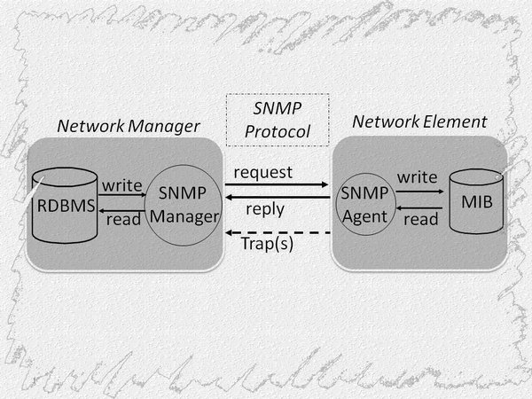 SNMP Manager-Agent