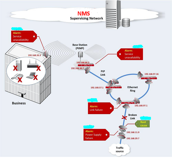 Alarm correlation in unified network management