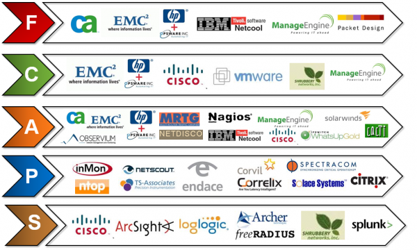 FCAPS in the EMS and Network Management