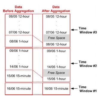 4th aggregation time window of network performance data