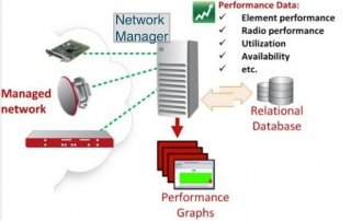 Challenges of Network Performance Management