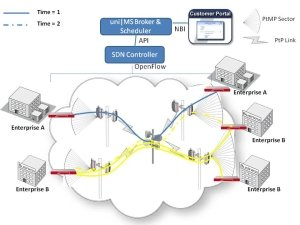 Bandwidth on Demand