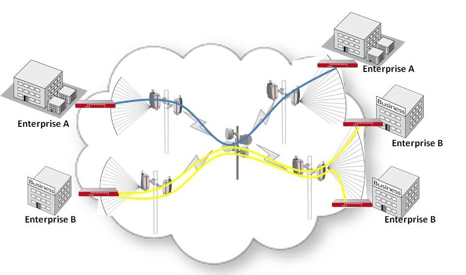 Wireless Transmission Enterprise Connectivity – Bandwidth on Demand Realized with SDN