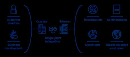 Ericsson Cloud IoT Device Connection Platform