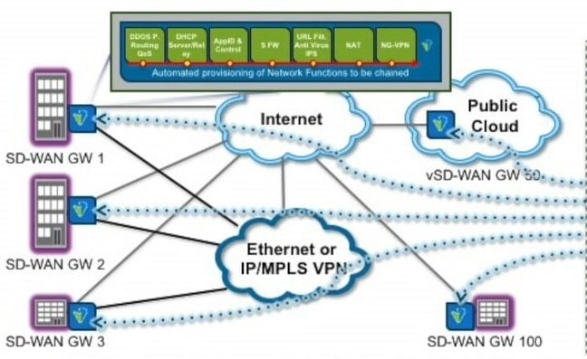 SD WAN Performance Monitoring