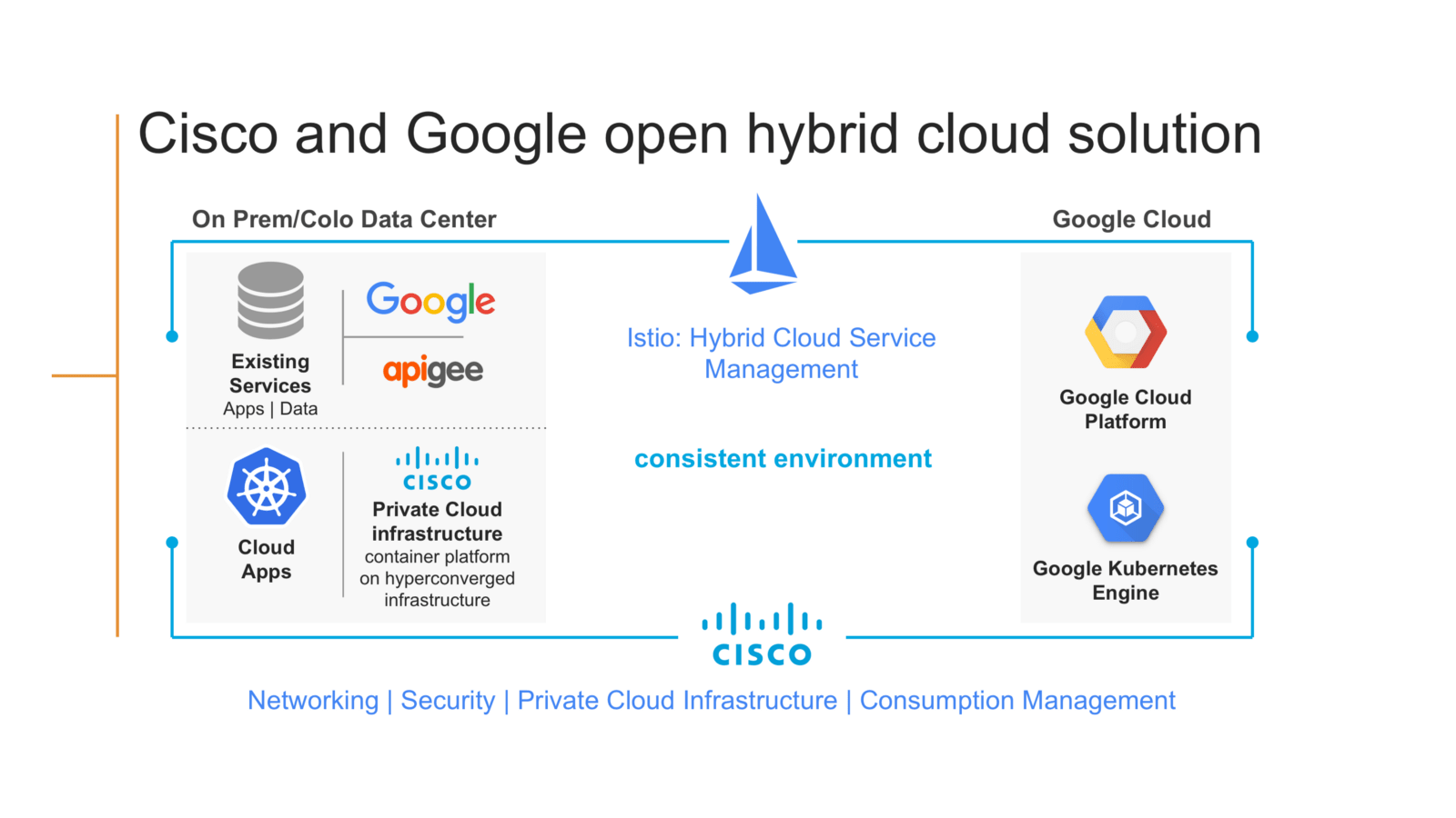 Cisco partners with Google Cloud