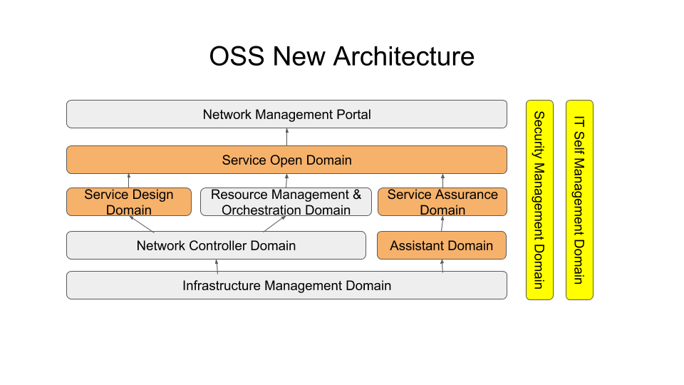 OSS Architecture