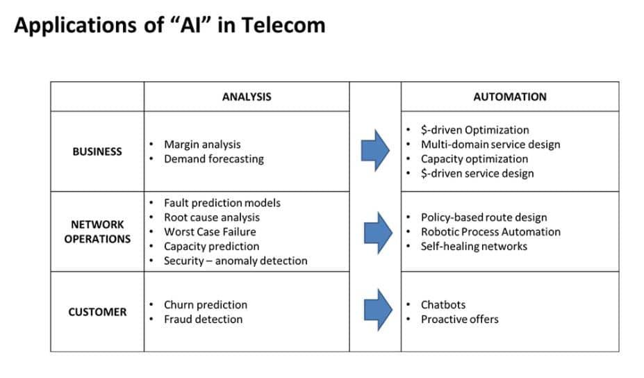 Autonomous Networks