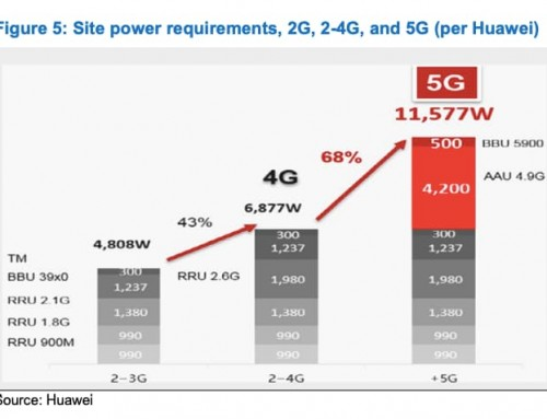 5G Mobile Sites Optimization